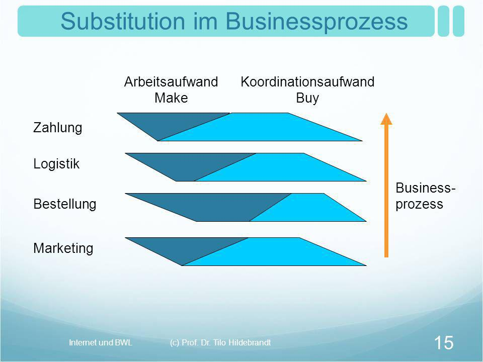 Substitution im Businessprozess