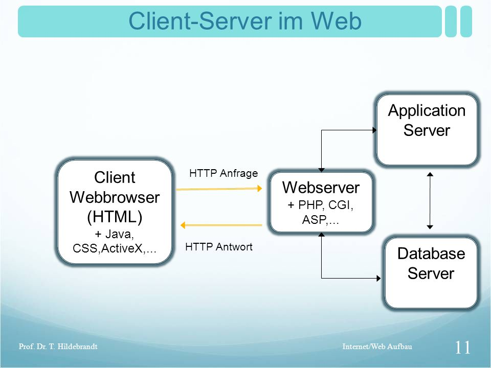 Client-Server im Web Application Server Client Webbrowser Webserver