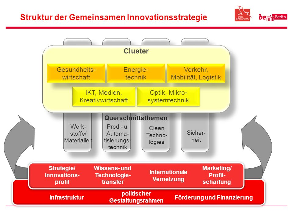 Struktur der Gemeinsamen Innovationsstrategie