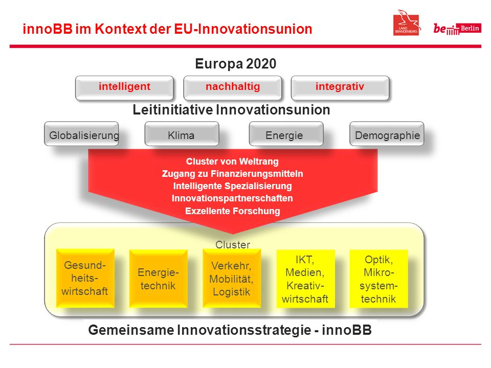 innoBB im Kontext der EU-Innovationsunion