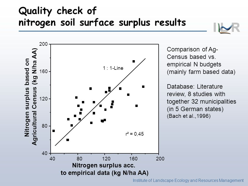 Quality check of nitrogen soil surface surplus results