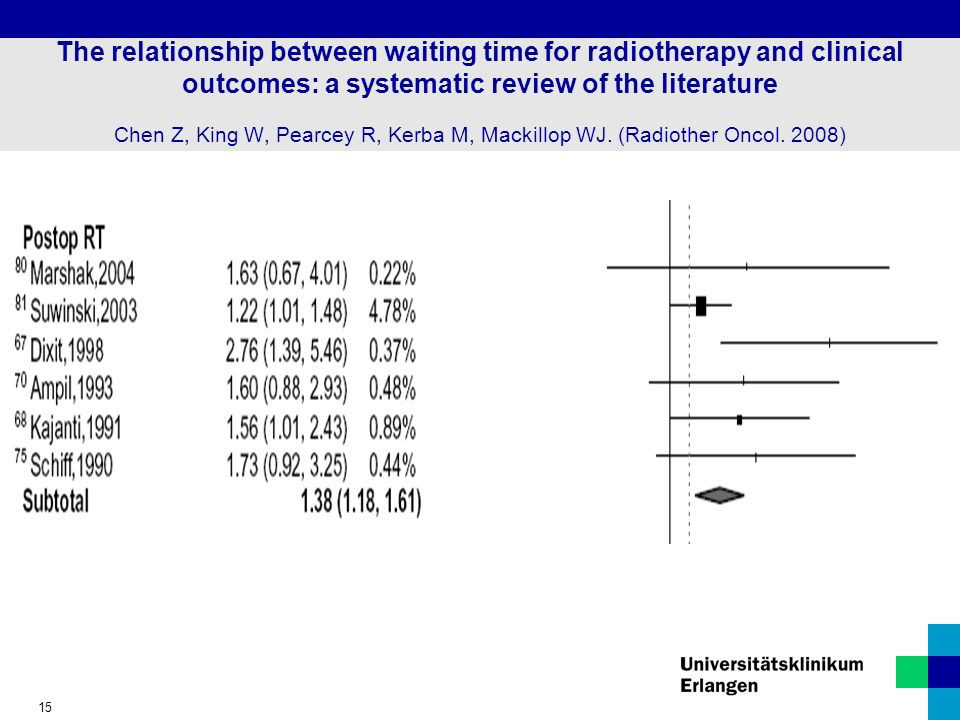 The relationship between waiting time for radiotherapy and clinical outcomes: a systematic review of the literature Chen Z, King W, Pearcey R, Kerba M, Mackillop WJ.