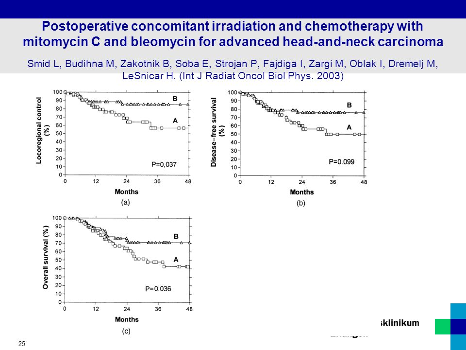 Postoperative concomitant irradiation and chemotherapy with mitomycin C and bleomycin for advanced head-and-neck carcinoma Smid L, Budihna M, Zakotnik B, Soba E, Strojan P, Fajdiga I, Zargi M, Oblak I, Dremelj M, LeSnicar H.