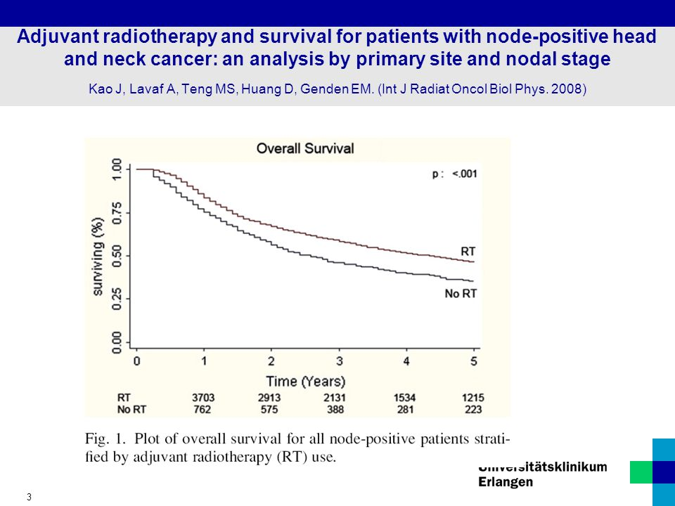 Adjuvant radiotherapy and survival for patients with node-positive head and neck cancer: an analysis by primary site and nodal stage Kao J, Lavaf A, Teng MS, Huang D, Genden EM.