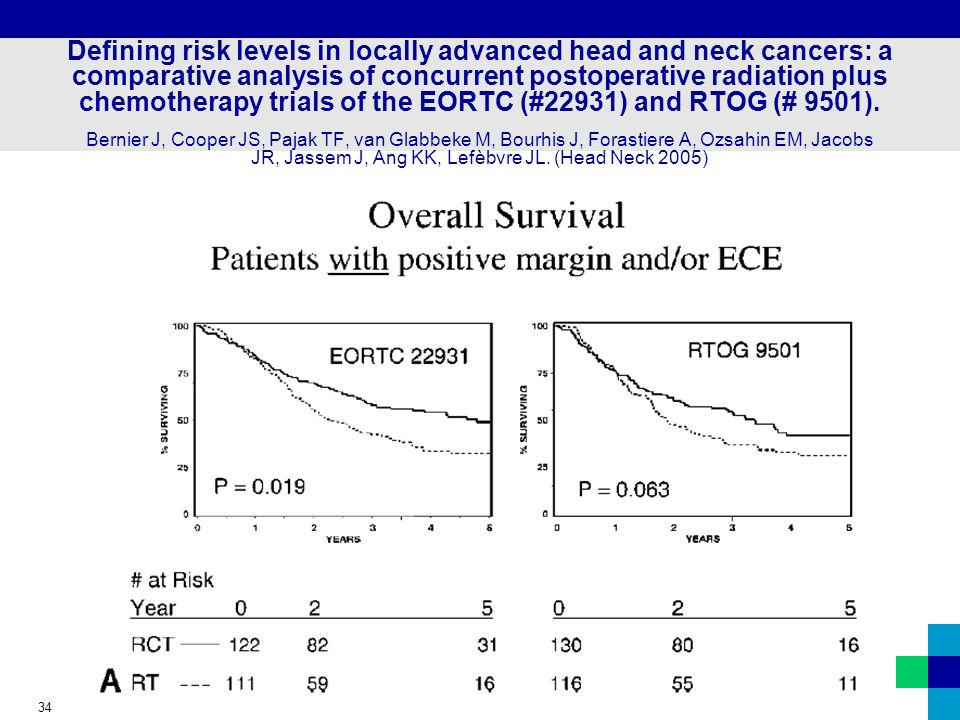 Defining risk levels in locally advanced head and neck cancers: a comparative analysis of concurrent postoperative radiation plus chemotherapy trials of the EORTC (#22931) and RTOG (# 9501).