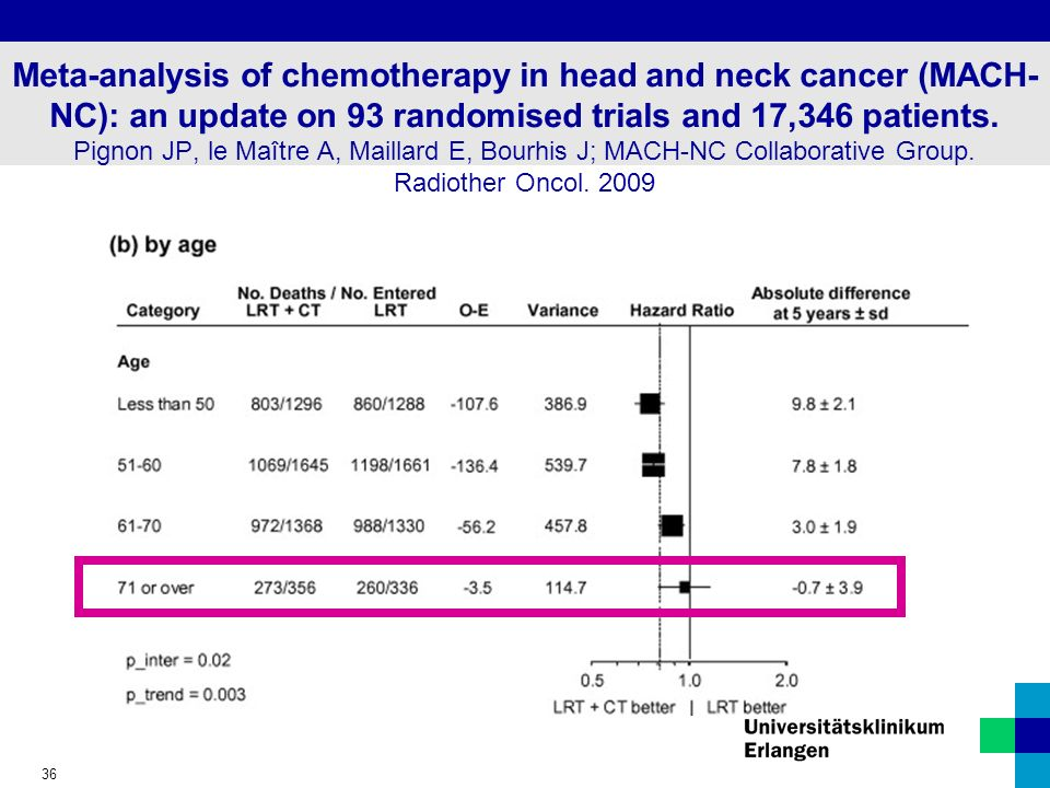 Meta-analysis of chemotherapy in head and neck cancer (MACH-NC): an update on 93 randomised trials and 17,346 patients.