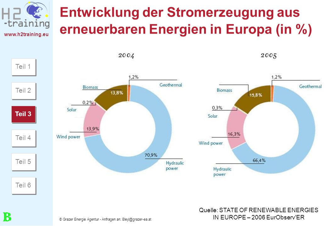 Quelle: STATE OF RENEWABLE ENERGIES IN EUROPE – 2006 EurObserv ER