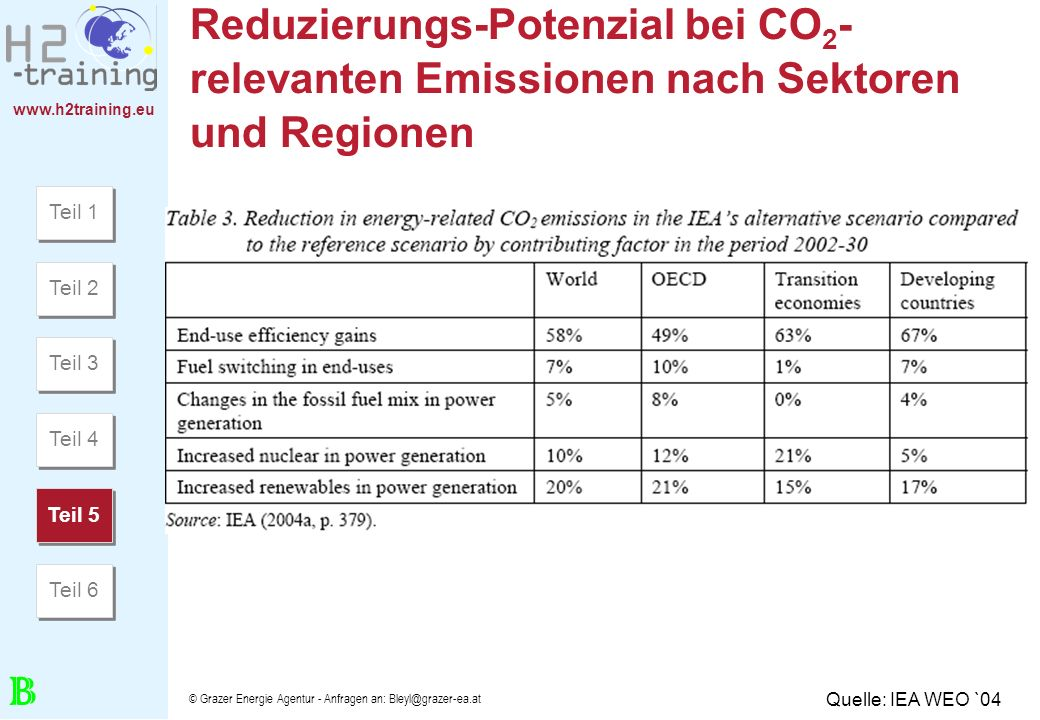 H2 Training Manual H2 Training Manual. H2 Training Manual. Reduzierungs-Potenzial bei CO2-relevanten Emissionen nach Sektoren und Regionen.