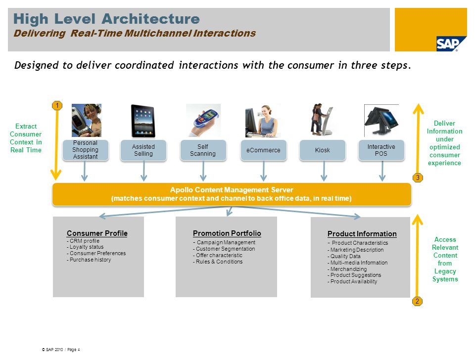 High Level Architecture Delivering Real-Time Multichannel Interactions
