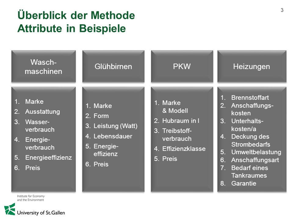 Überblick der Methode Attribute in Beispiele