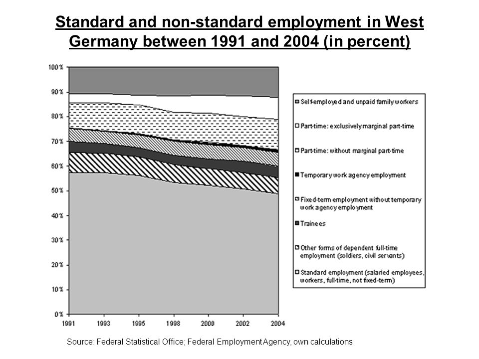 Standard and non-standard employment in West Germany between 1991 and 2004 (in percent)
