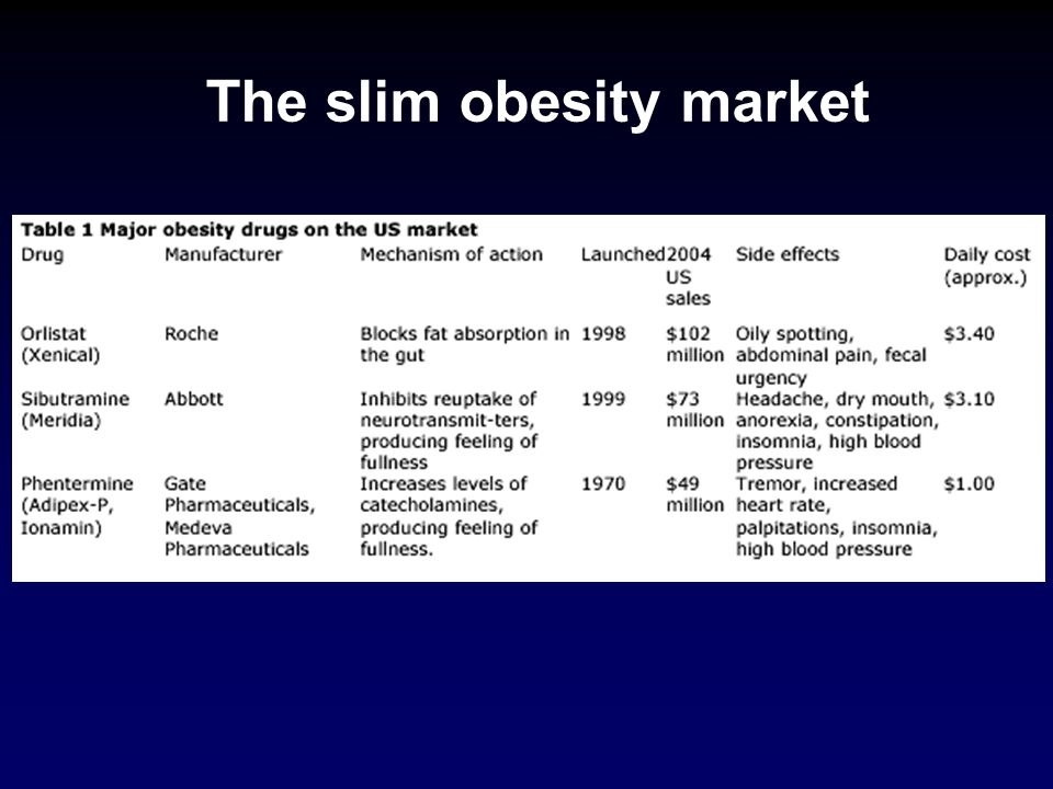The slim obesity market