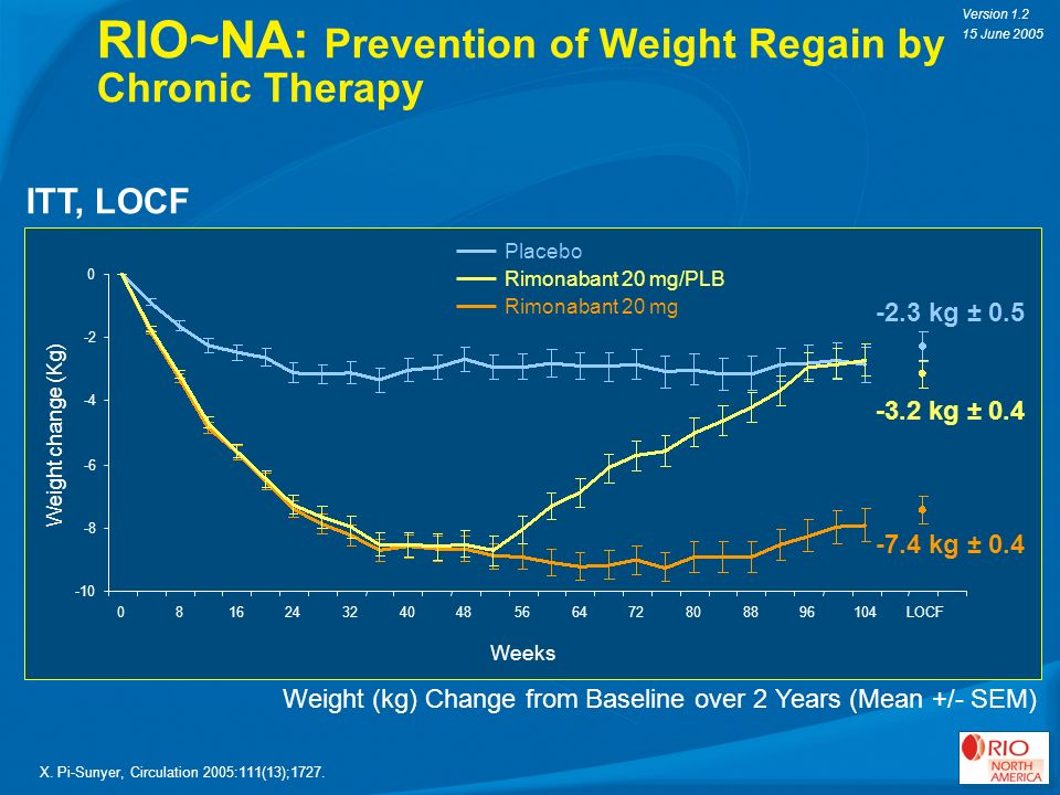 RIO~NA: Prevention of Weight Regain by Chronic Therapy