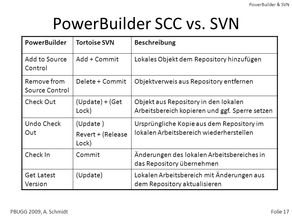PowerBuilder SCC vs. SVN