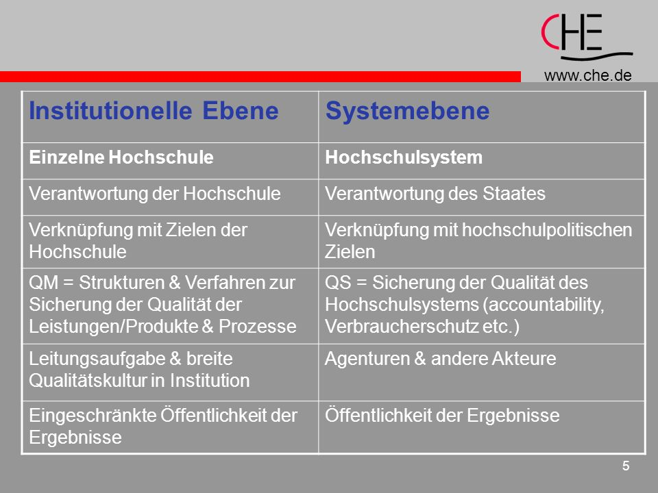 Institutionelle Ebene Systemebene