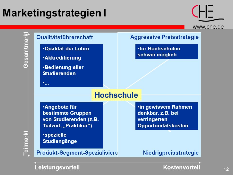 Marketingstrategien I