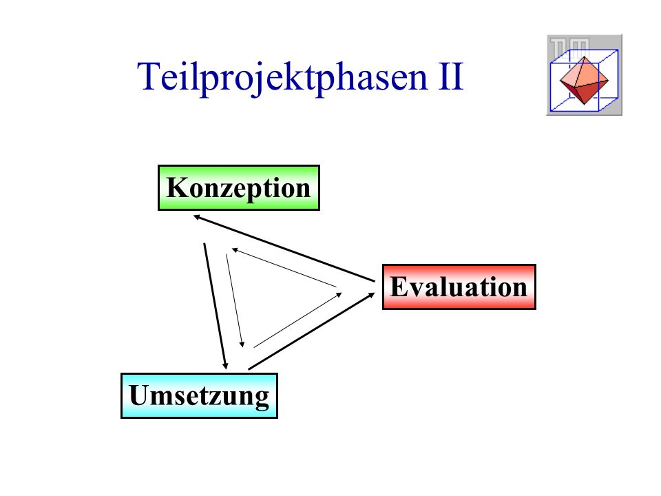 Teilprojektphasen II Konzeption Evaluation Umsetzung