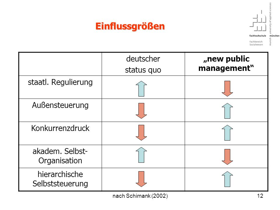 """new public management"
