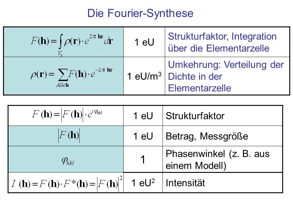 Die Fourier-Synthese 1 1 eU