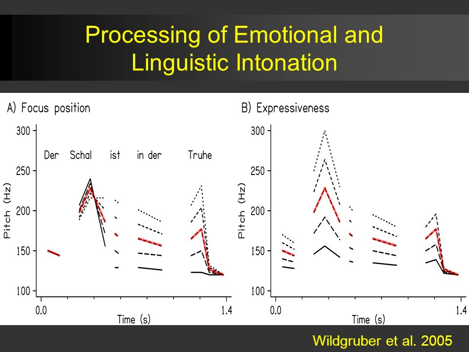 Processing of Emotional and Linguistic Intonation