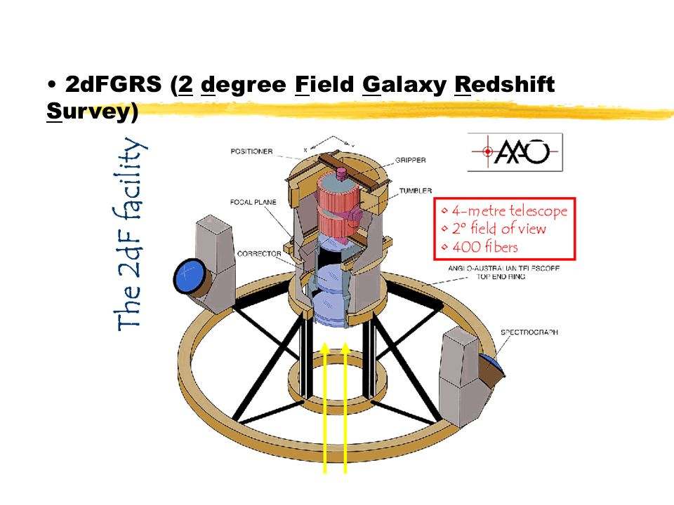 2dFGRS (2 degree Field Galaxy Redshift Survey)
