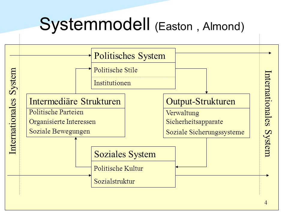 Systemmodell (Easton , Almond)