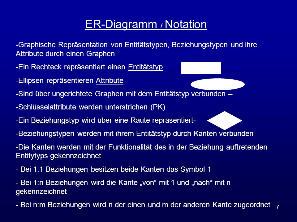 ER-Diagramm / Notation