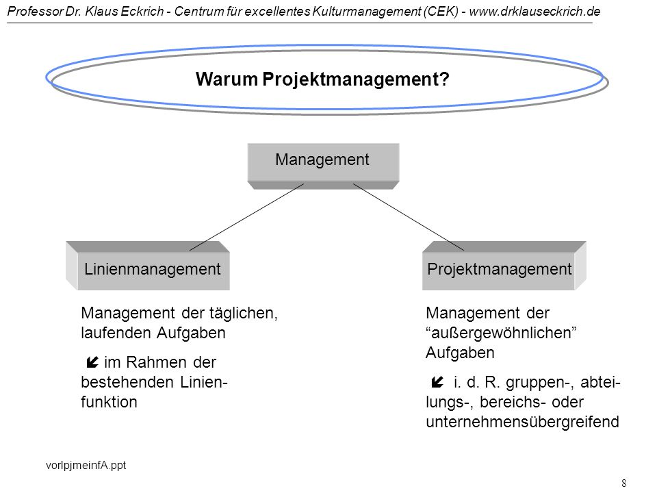 Warum Projektmanagement