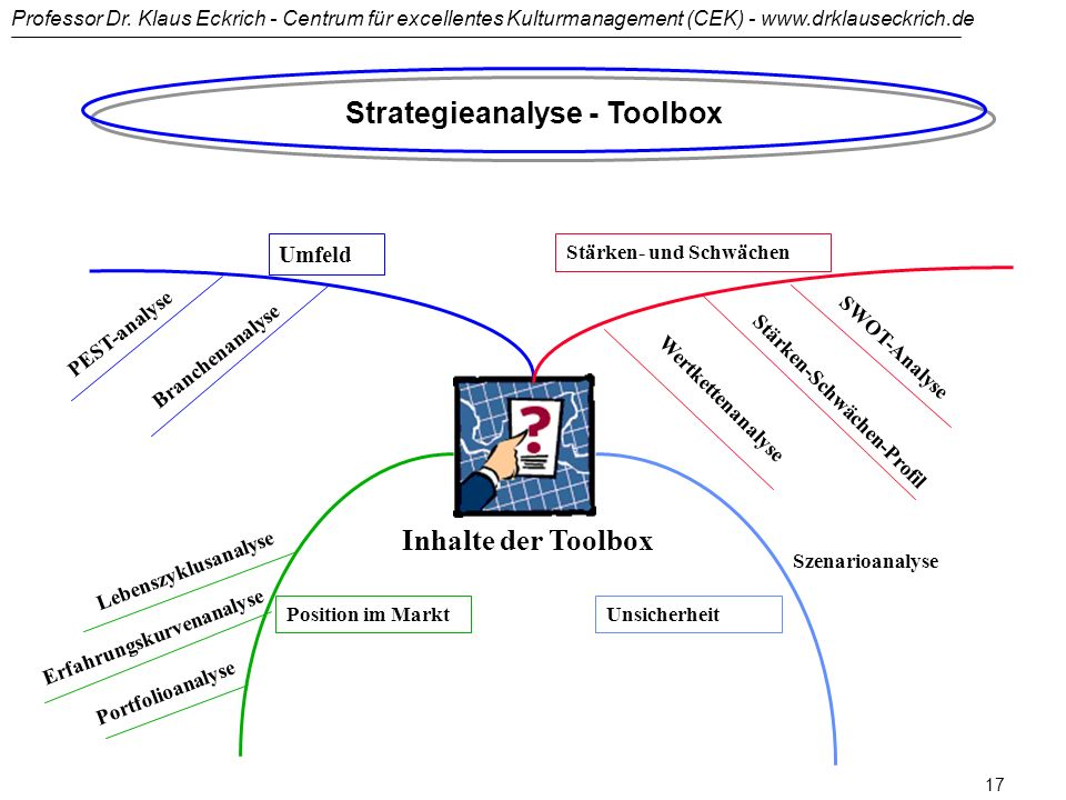 Strategieanalyse - Toolbox