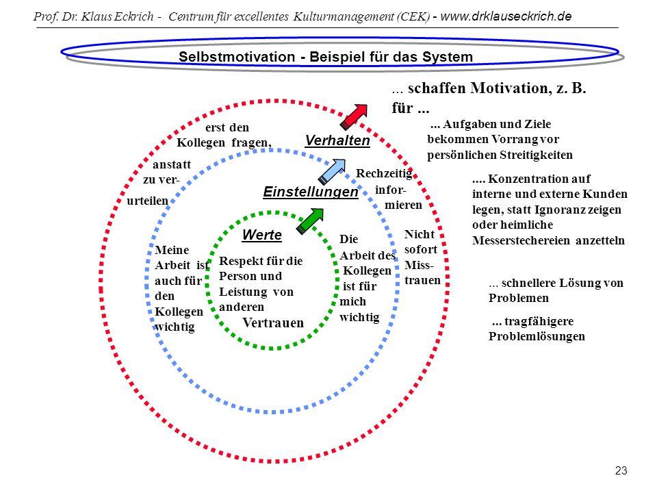selbstmotivation beispiel fr das system - Personliche Ziele Beispiele