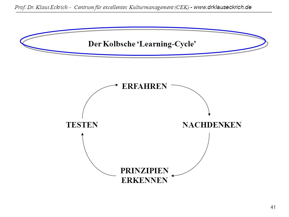 Der Kolbsche 'Learning-Cycle'
