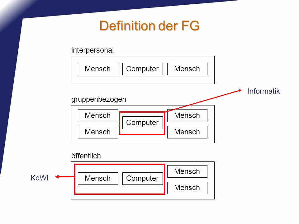 Definition der FG interpersonal Computer Mensch Informatik