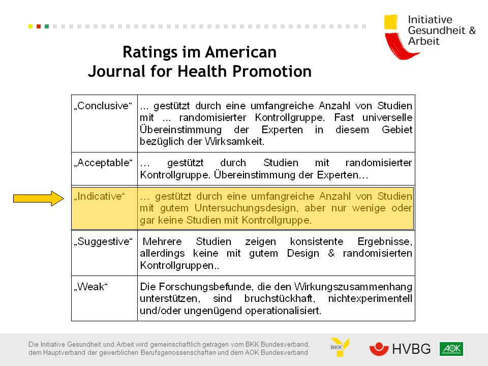 Ratings im American Journal for Health Promotion