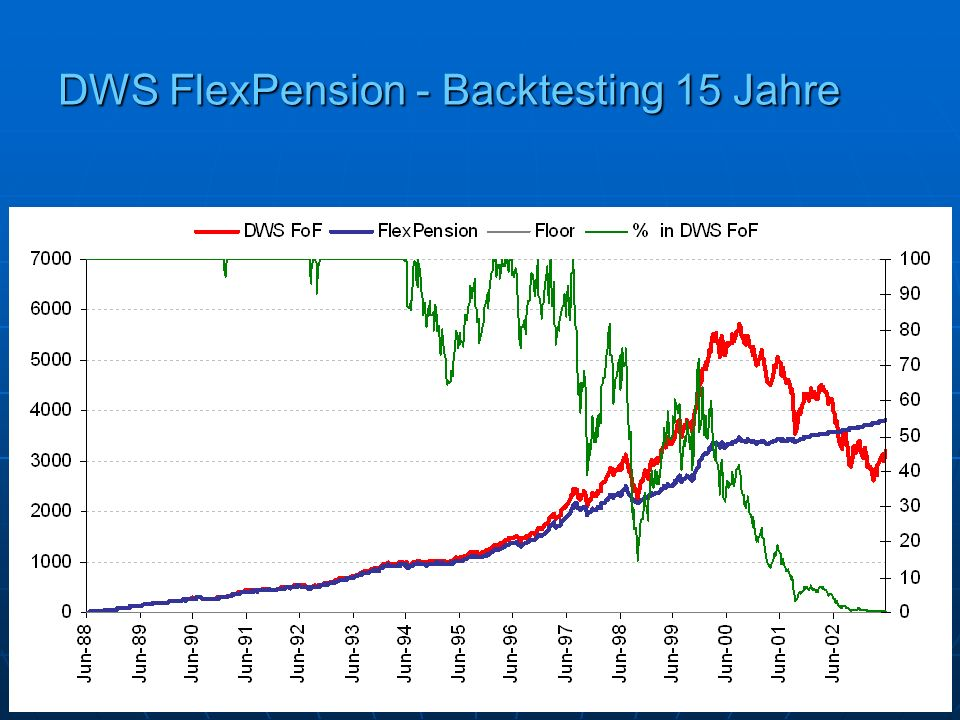 DWS FlexPension - Backtesting 15 Jahre