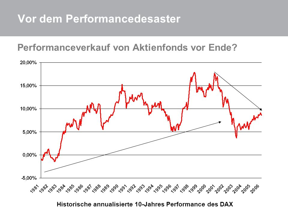 Vor dem Performancedesaster