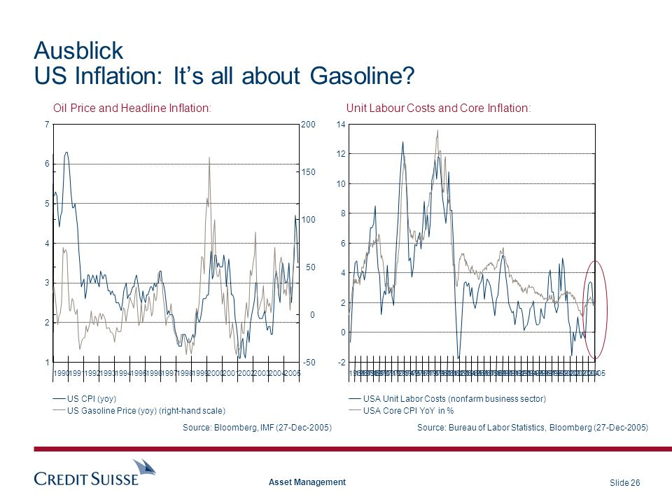 Ausblick US Inflation: It's all about Gasoline