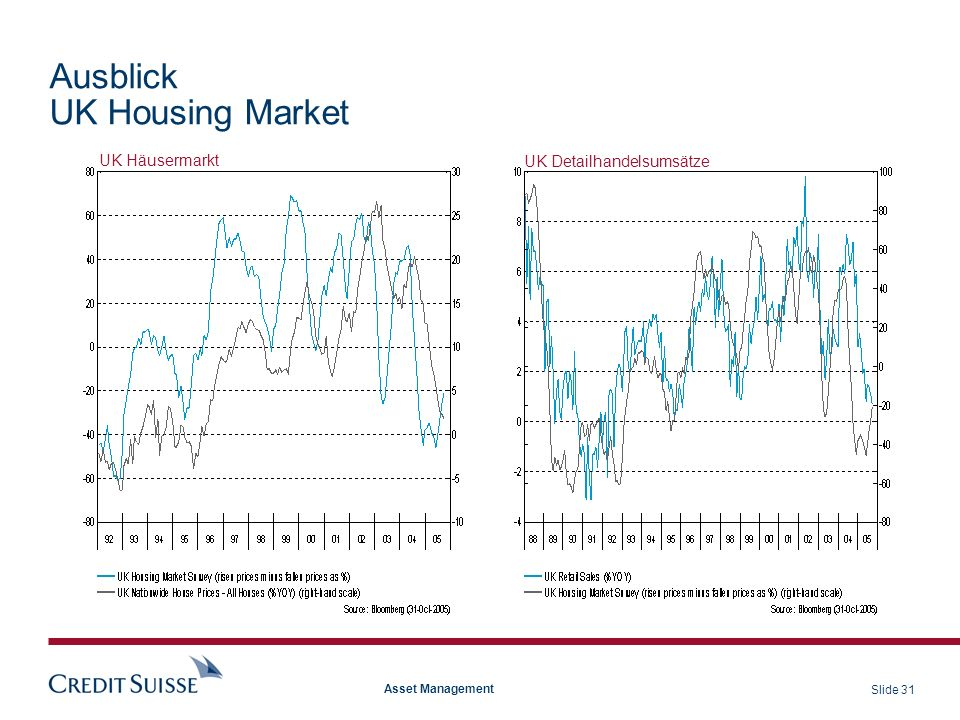 Ausblick UK Housing Market