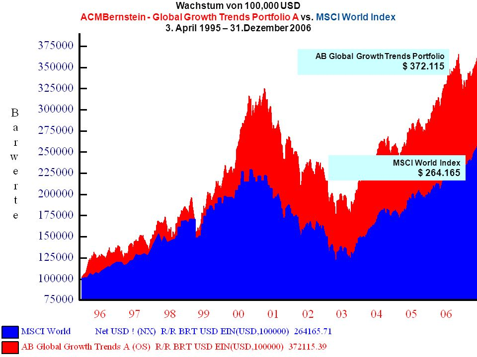 ACMBernstein - Global Growth Trends Portfolio A vs. MSCI World Index
