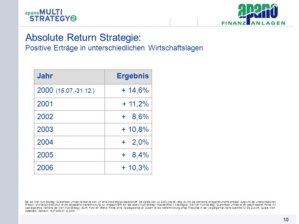 Absolute Return Strategie: