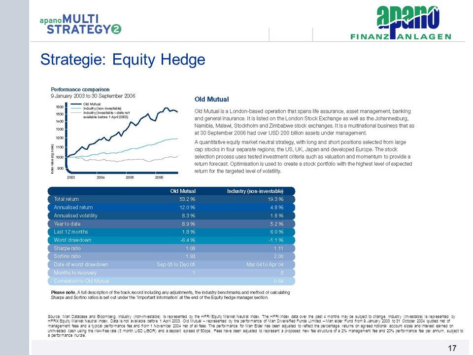Strategie: Equity Hedge