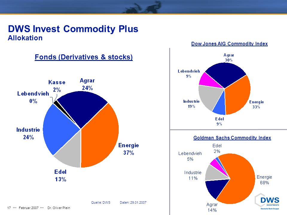 DWS Invest Commodity Plus Allokation