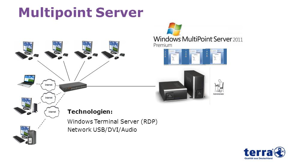 Multipoint Server Technologien: Windows Terminal Server (RDP)