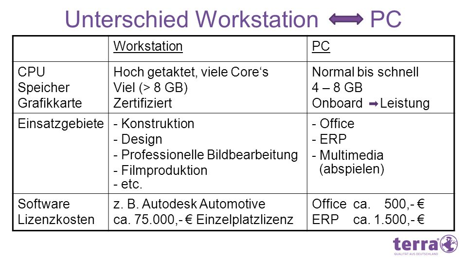 Unterschied Workstation PC