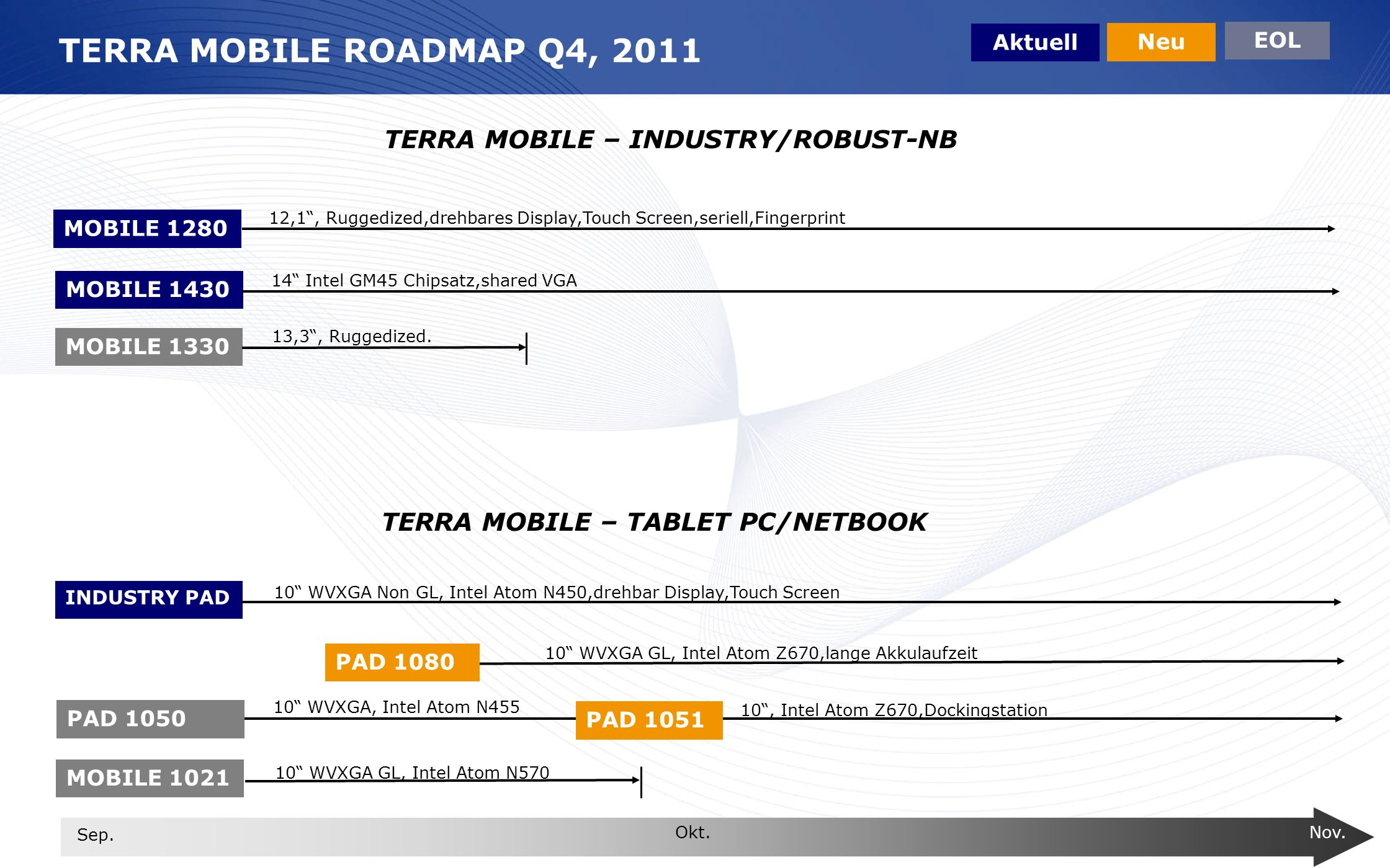 TERRA MOBILE ROADMAP Q4, 2011 TERRA MOBILE – INDUSTRY/ROBUST-NB