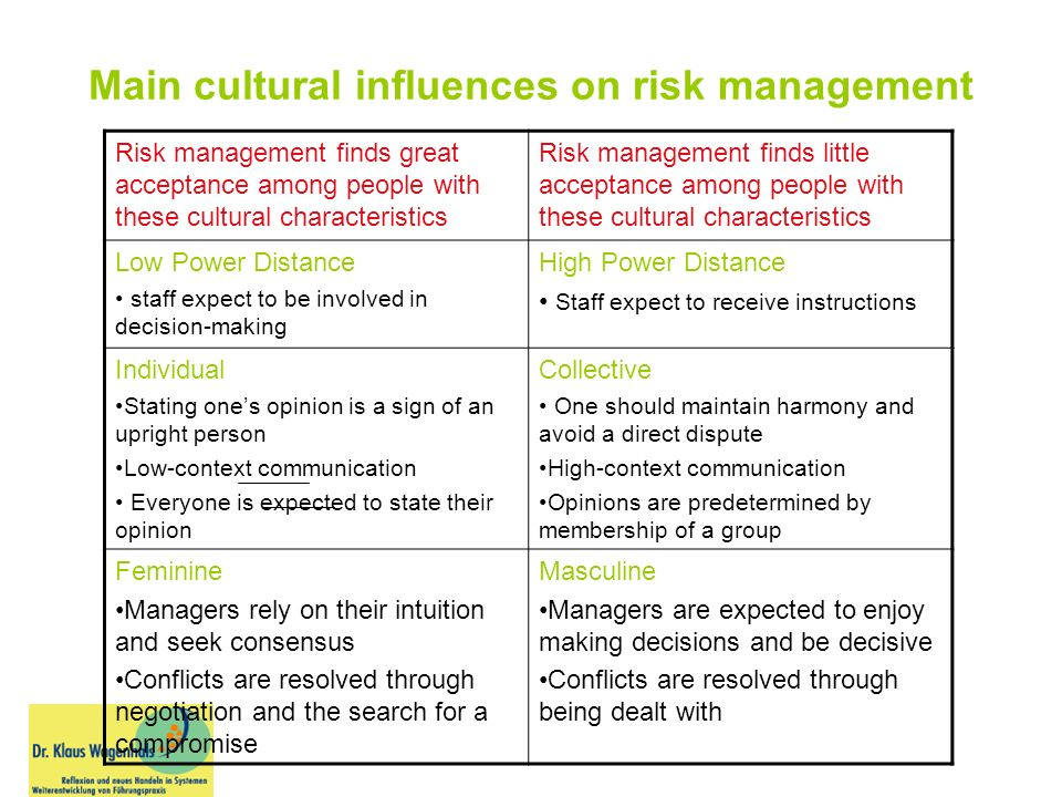Main cultural influences on risk management