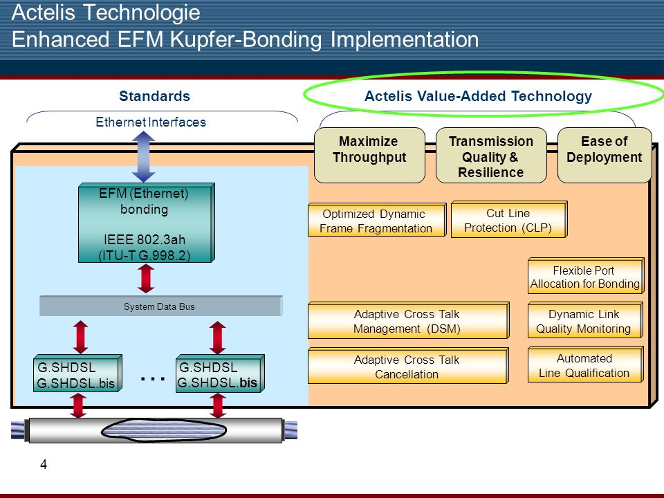 Actelis Technologie Enhanced EFM Kupfer-Bonding Implementation