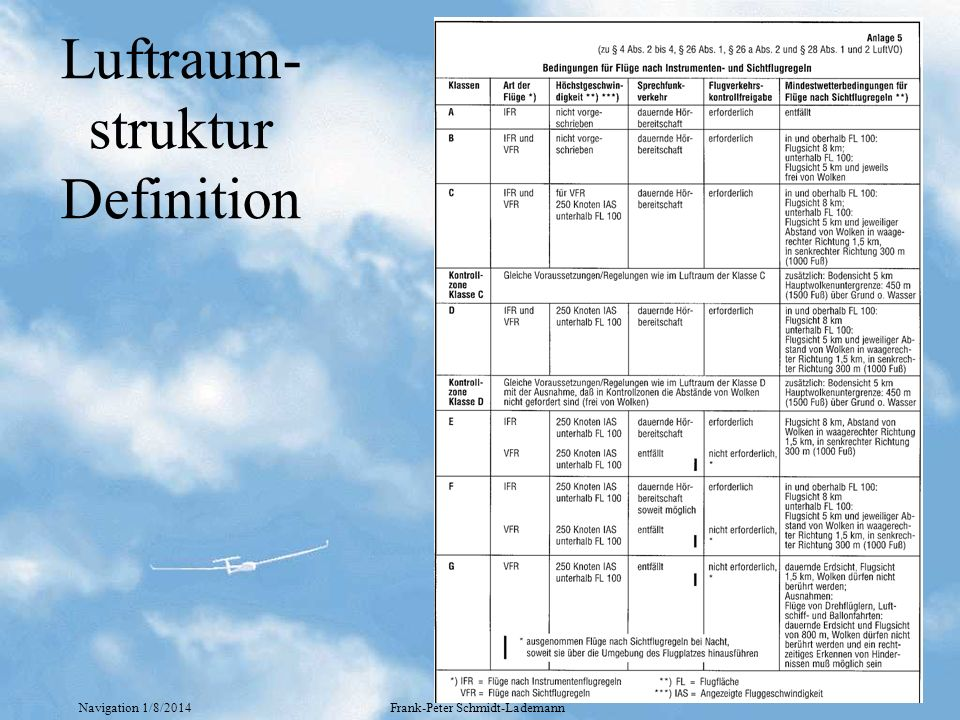 Luftraum-struktur Definition