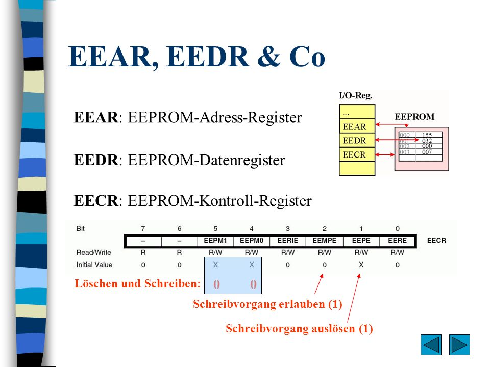 EEAR, EEDR & Co EEAR: EEPROM-Adress-Register