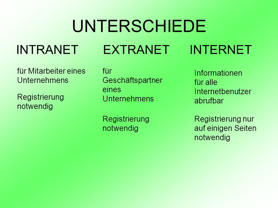 UNTERSCHIEDE INTRANET EXTRANET INTERNET