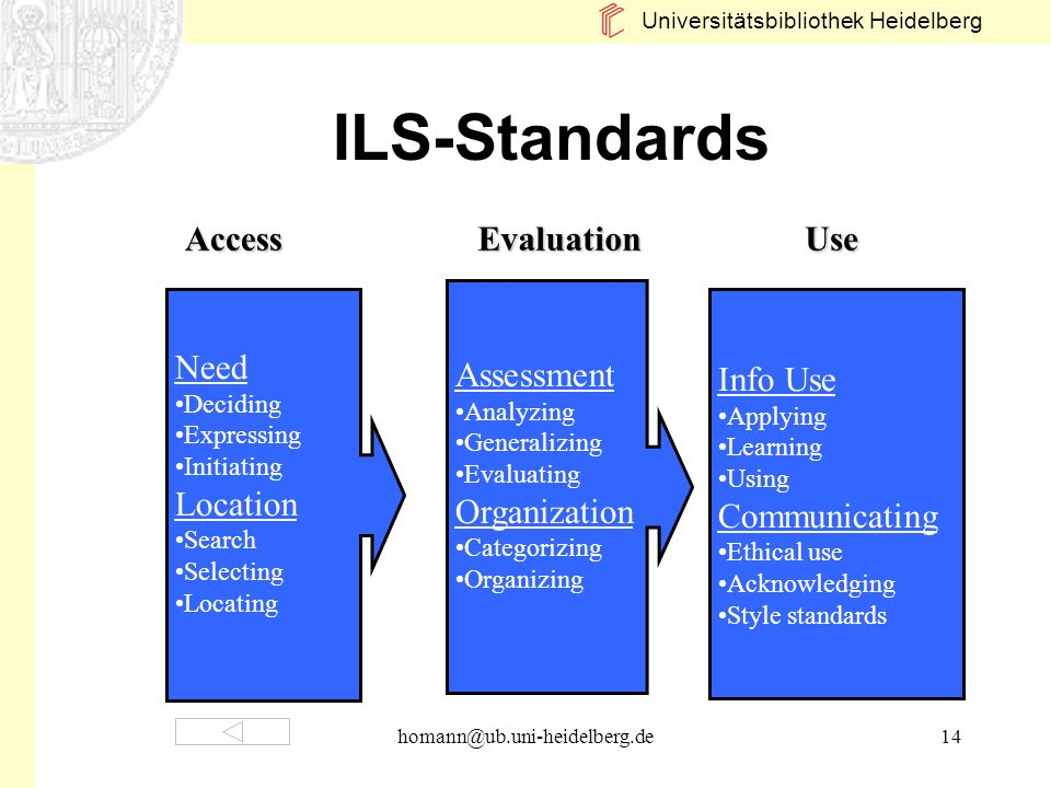 ILS-Standards Access Evaluation Use Assessment Organization Need